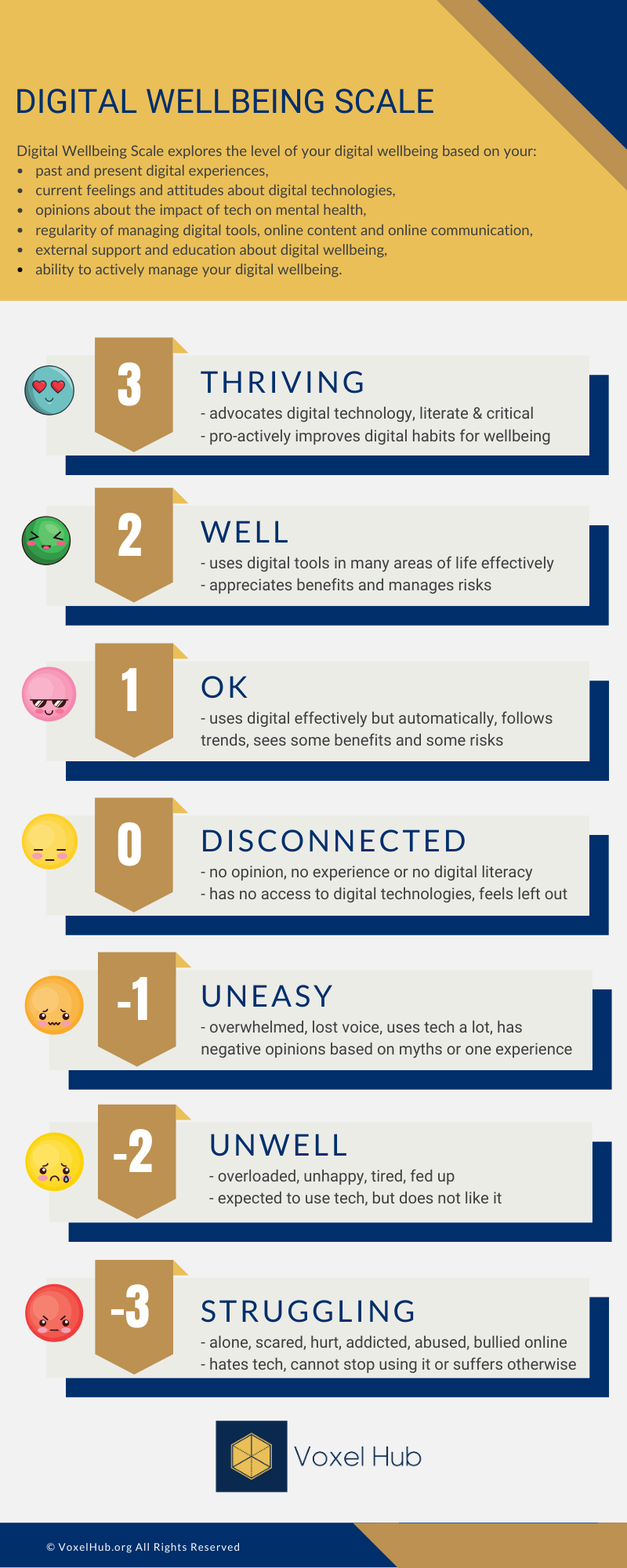 Digital Wellbeing Scale (-3 to 3)